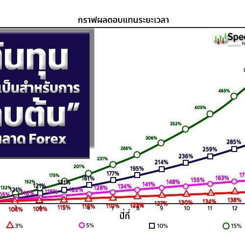"""ต้นทุนที่จำเป็นสำหรับการ """"ทบต้น"""" ในตลาด Forex"""