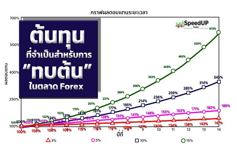 ต้นทุนการทบต้น Forex